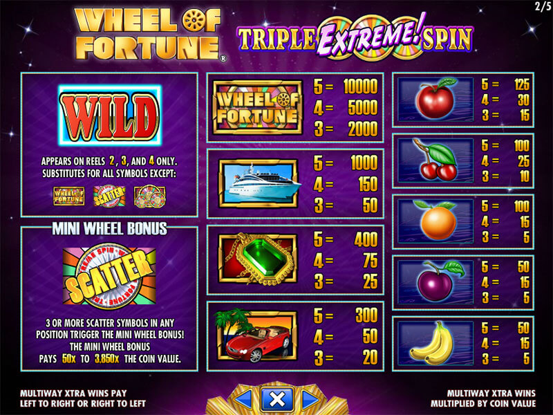 Wheel of fortune slots casino in Canada